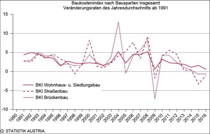 Baukostenindex 2016: Steigerung im Wohnhaus- und Siedlungsbau, Reduktion im Tiefbau