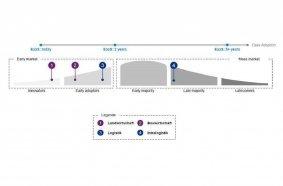 Graphik: Markteintritte ausgewählter Branchen / Quelle: KPMG Analyse