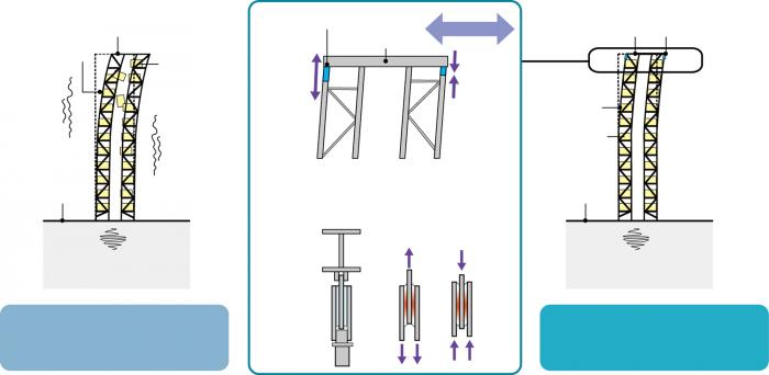 Durch die Verstärkung der Regale mit speziellen Steckverbindungen werden die von außen wirkenden Kraftstöße effektiv gedämpft.