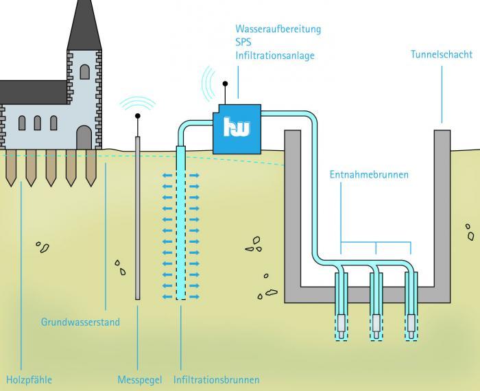 Das Grundwassermanagement-Konzept von Hölscher in einer Prinzipskizze.