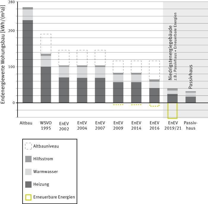 Entwicklung der Energiekennwerte nach verschiedenen Standards   Quelle: Passivhaus Institut (PHI) Darmstadt, Dr. Wolfgang Feist