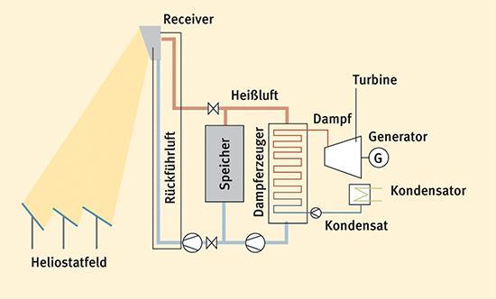 Schematische Darstellung der Funktionsweise eines Solarturms