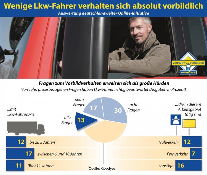 """Logo / Key Visual: Goodyear lädt mit seinen Partnern alle Trucker zur Teilnahme an einem von Verkehrsexperten eigens für die Online-Initiative """"Vorfahrt für Vorbilder Lkw"""" entwickelten Vorbild-Selbst-Check unter www.vorfahrt-fuer-vorbilder-lkw.de ein. Eine aktuelle Auswertung zeigt nun, dass nur rund 13 Prozent der Lkw-Fahrer alle zehn Fragen auf Anhieb richtig beantworten."""