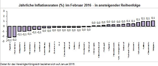 Jährliche Inflationsraten (%) im Februar 2016 - in ansteigender Reihenfolge