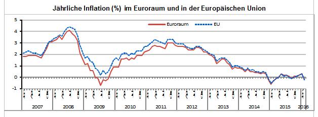 Jährliche Inflation (%) im Euroraum und in der Europäischen Union
