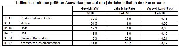 Teilindizes mit den größten Auswirkungen auf die jährliche Inflation des Euroraums
