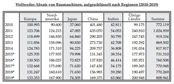 Weltweiter Absatz von Baumaschinen, aufgeschlüsselt nach Regionen (2010-2019)