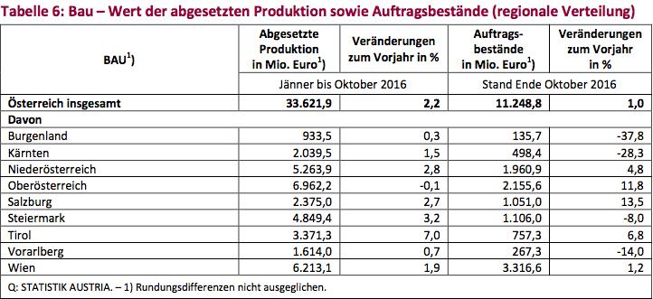 Tabelle 6: Bau – Wert der abgesetzten Produktion sowie Auftragsbestände (regionale Verteilung)