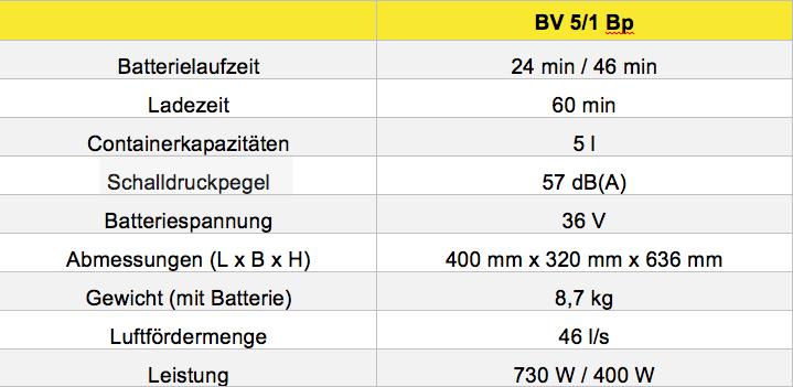 Neuer akkubetriebener Rucksacksauger BV 5/1 Bp von Kärcher