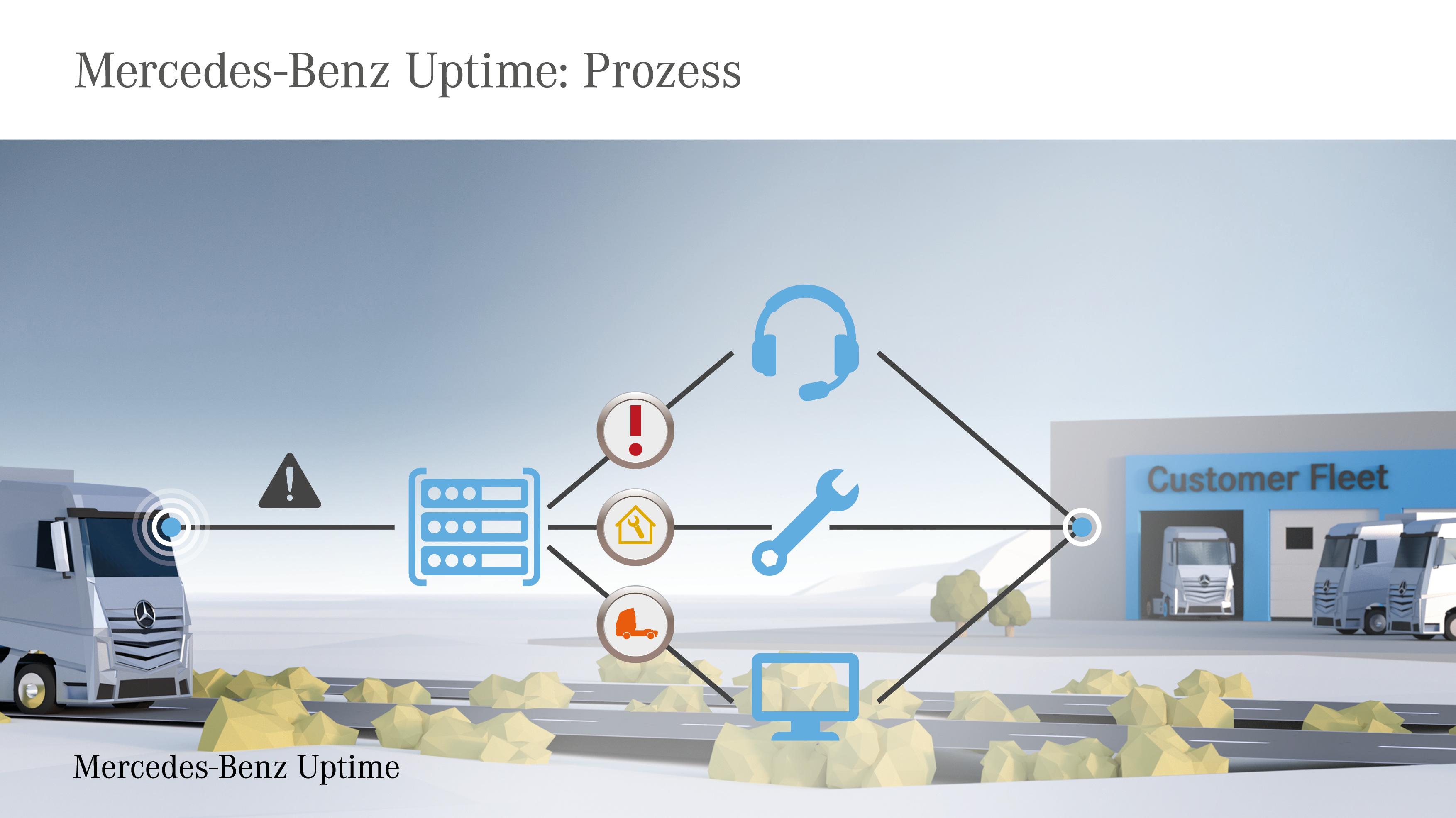 Mercedes-Benz Uptime: Prozess