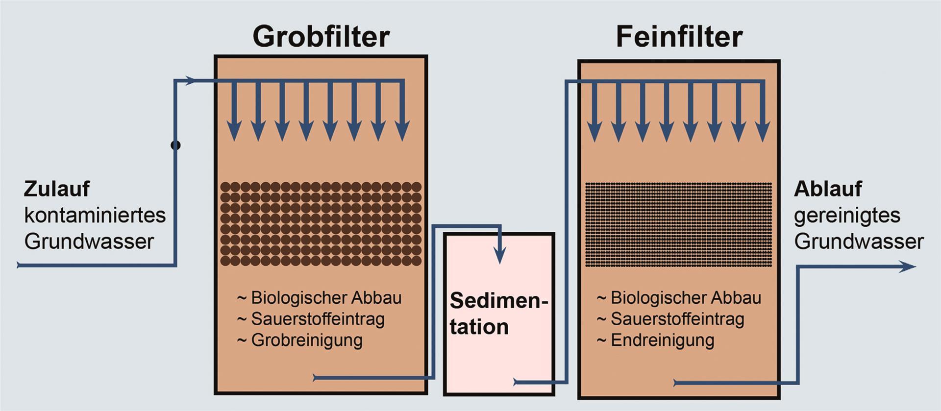 Das Biofiltersystem bietet als naturnahes biologisches Sanierungsverfahren eine effektivere, umweltschonendere und kostengünstigere Alternative zu den klassischen physikalisch-chemischen Behandlungstechnologien kontaminierter Grundwässer. Bild: © BAUER Gruppe