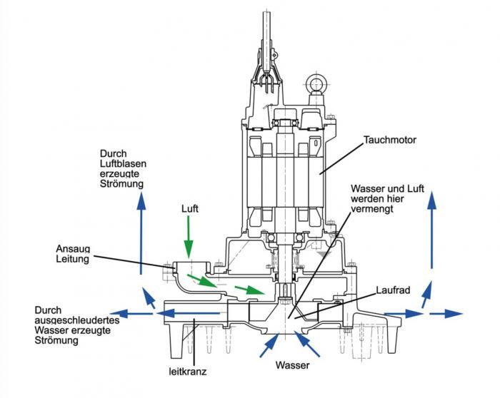 Schnitt durch einen modernen Tauchbelüfter: Das rotierende Laufrad an der Unterseite erzeugt eine Kreisbewegung des Wassers. Durch den erzeugten Unterdruck wird selbstständig Luft über die Schlauchleitung angesaugt. Gleichzeitig strömt von unten Wasser in den Bereich des Laufrades, das durch dessen Rotation kräftig mit Luft vermischt wird. Es entsteht ein feines Wasser-Luft-Gemisch, das über den Leitkranz mit hoher Geschwindigkeit radial nach außen geschleudert wird. Die dabei entstehende Strömung sorgt dafür, dass jede Stelle im Becken erreicht und gleichmäßig mit Sauerstoff angereichert wird.
