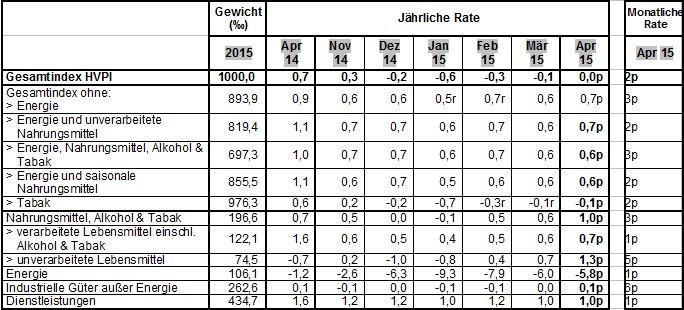 Inflationsraten (%) des Euroraums für ausgewählte Aggregate