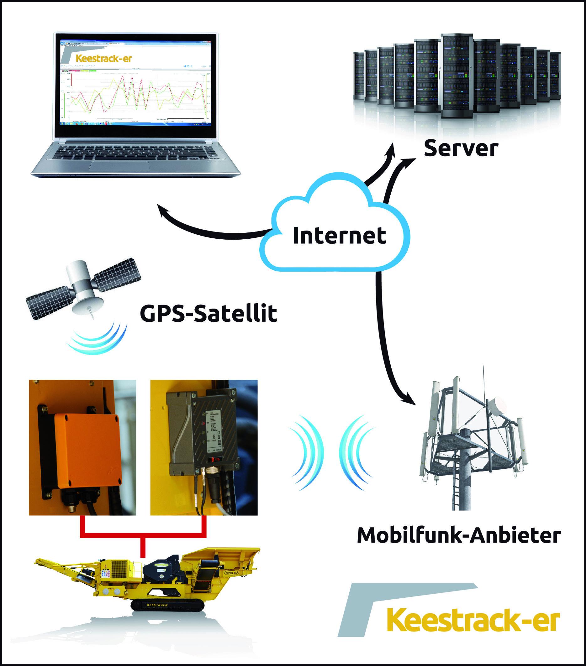Die interaktive Kommunikationsstruktur von Keestrack-er erlaubt den Fernzugriff auf die Maschinen-Software.  (Abb.: KEESTRACK)