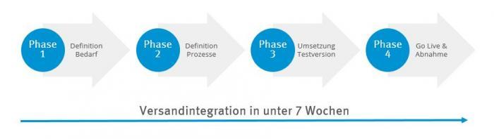 Muster projekt plan Versand integration LetMeShip Solutions