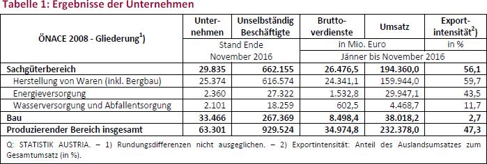 Tabelle 1: Ergebnisse der Unternehmen