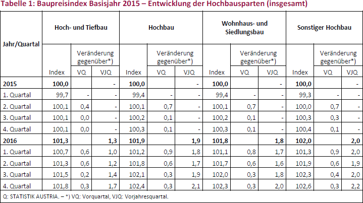 Tabelle 1: Baupreisindex Basisjahr 2015 – Entwicklung der Hochbausparten (insgesamt)