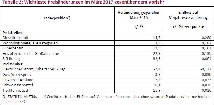 Tabelle 2: Wichtigste Preisänderungen im März 2017 gegenüber dem Vorjahr