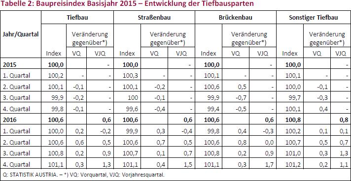 Tabelle 2: Baupreisindex Basisjahr 2015 – Entwicklung der Tiefbausparten