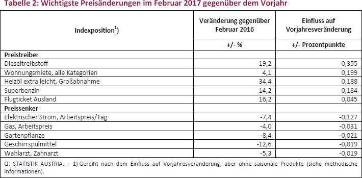 Tabelle 2: Wichtigste Preisänderungen im Februar 2017 gegenüber dem Vorjahr