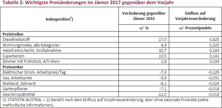 Tabelle 2: Wichtigste Preisänderungen im Jänner 2017 gegenüber dem Vorjahr
