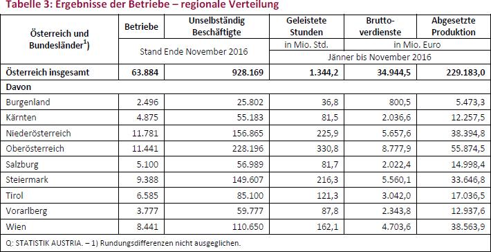 Tabelle 3: Ergebnisse der Betriebe – regionale Verteilung