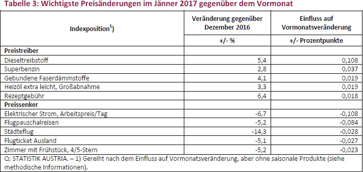 Tabelle 3: Wichtigste Preisänderungen im Jänner 2017 gegenüber dem Vormonat