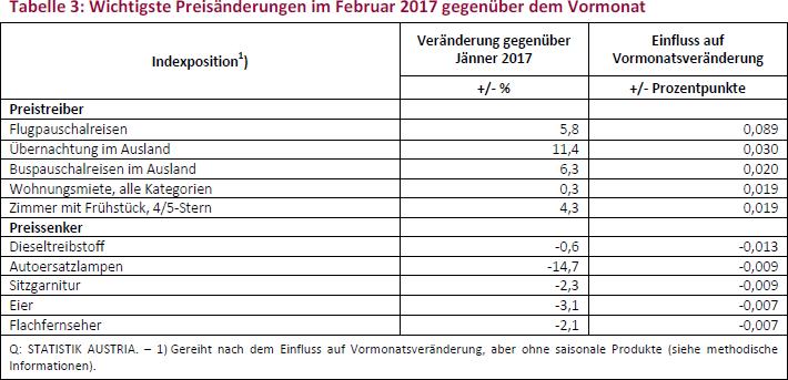 Tabelle 3: Wichtigste Preisänderungen im Februar 2017 gegenüber dem Vormonat