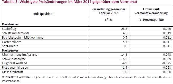 Tabelle 3: Wichtigste Preisänderungen im März 2017 gegenüber dem Vormonat