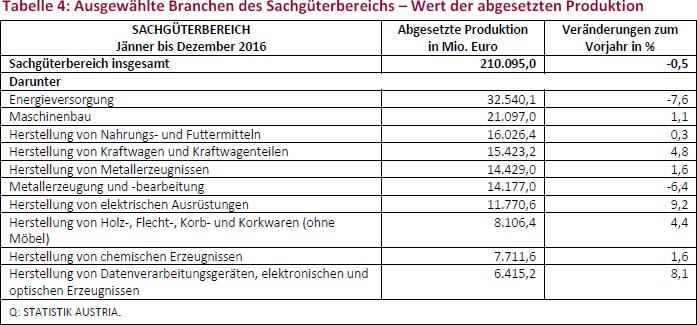 Tabelle 4: Ausgewählte Branchen des Sachgüterbereichs – Wert der abgesetzten Produktion