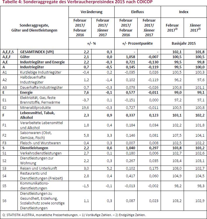 Tabelle 4: Sonderaggregate des Verbraucherpreisindex 2015 nach COICOP