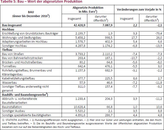 Tabelle 5: Bau – Wert der abgesetzten Produktion