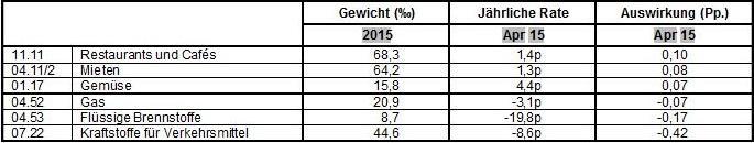 Teilindizes mit den größten Auswirkungen6 auf die jährliche Inflation des Euroraums