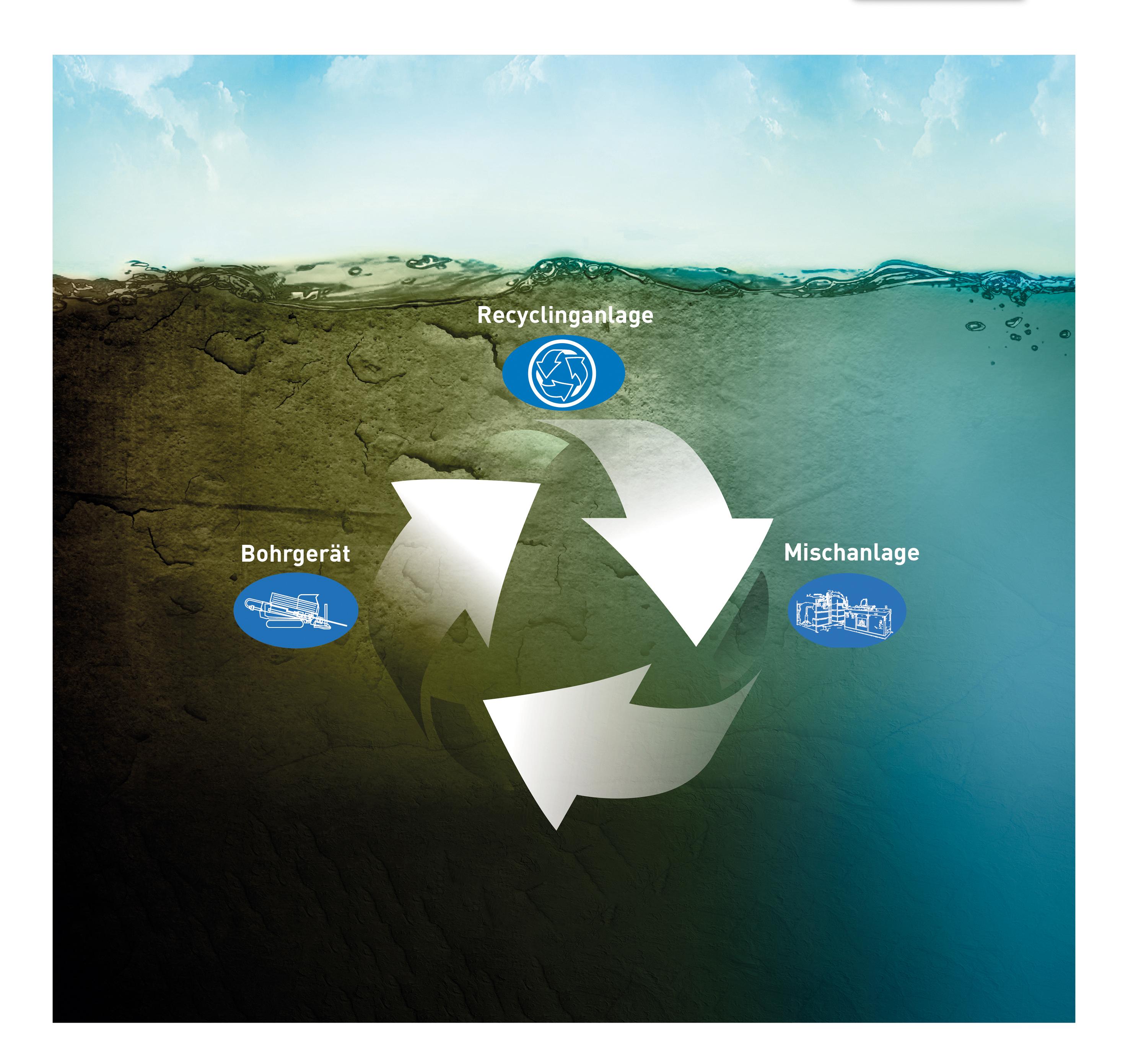 Das Recycling mit System der HDD-Bohrspülung ist wirtschaftlich, nachhaltig und umweltbewusst.